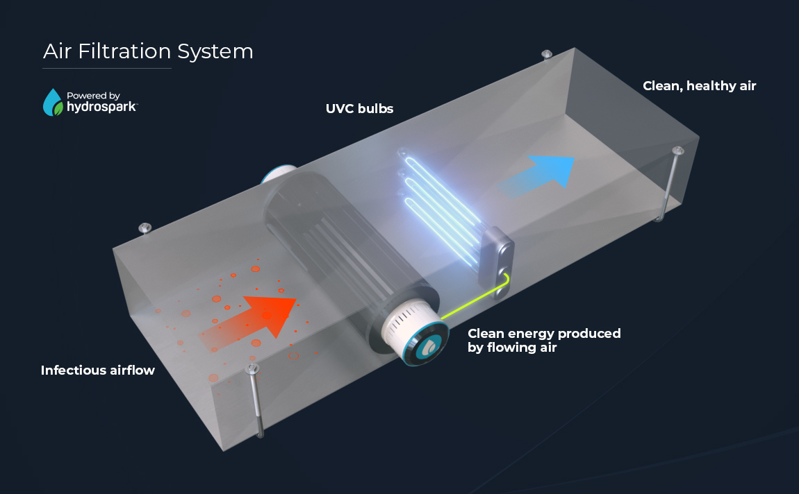 Air Filtration System Concept, Powered by Hydrospark